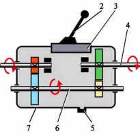 Виды коробок передач: описание, фото