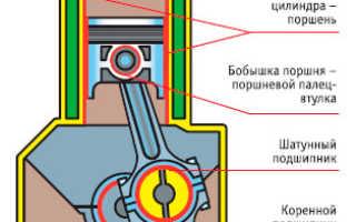 Способы и средства облегчения пуска двигателей.