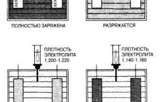 Какая должна быть плотность электролита в аккумуляторе