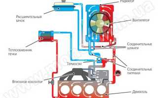 Радиатор охлаждения двигателя: конструкция, история, неисправности