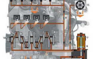 Устройство узлов системы смазки