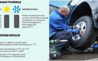 Как выбрать резину для автомобиля? обзор типов шин на время года