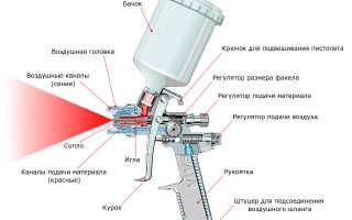 Оборудование для нанесения жидкой резины и нюансы покраски