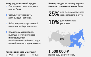 Какую купить новую машину до 350 тысяч рублей? большой список вариантов