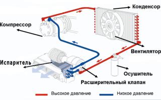 Принцип работы и устройство автомобильного кондиционера